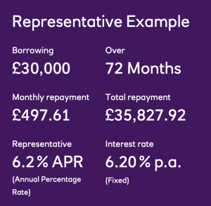personal loan representative example which was acquired when researching funding expensive home refurb jobs.